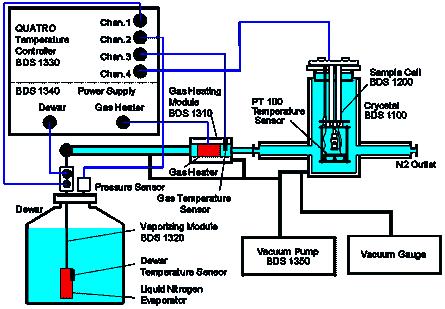 Quatro Cryosystem Principle Of Operation