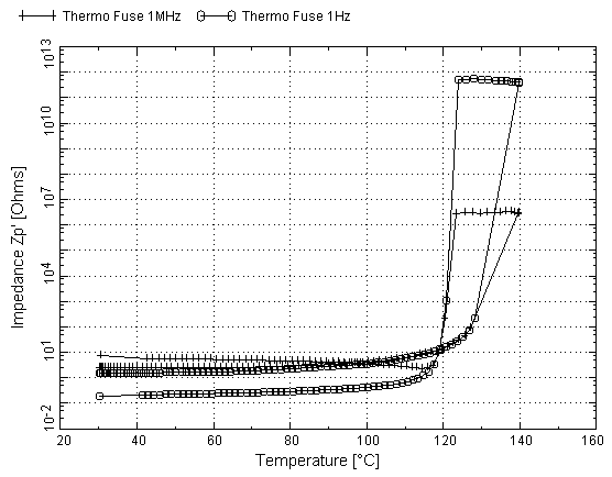impedance of a polymer composite